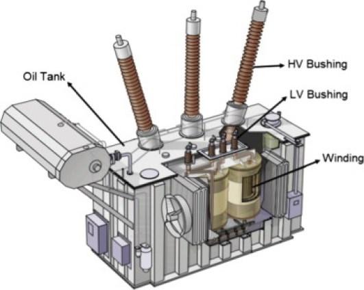 Image result for transformer lv and hv bushing images