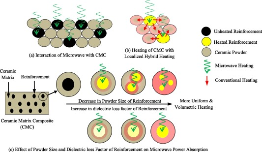microwave material interaction