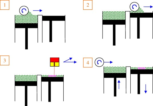 Cómo funciona ( I ): Sinterización Láser Selectiva