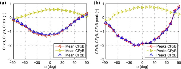 Balance B. Forces coefficients versus wind exposure angle α,TF. (a) Mean values. ...