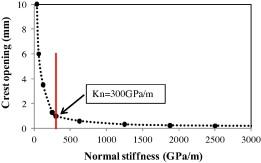 Stiffness sensitivity analysis of vertical joints in Karun III Dam.