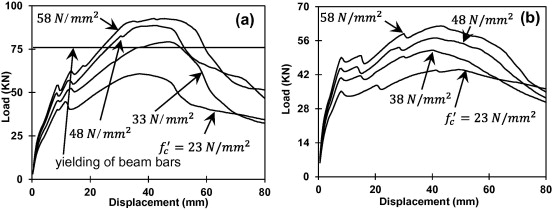 Influence of concrete strength on load displacement behavior of EBC joints ...