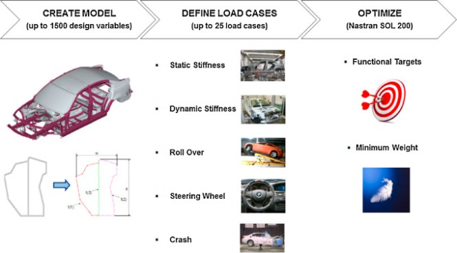 I Developed A Reverse Dynamic Optimization Methodology For Optimal Powertrain Integration And Control Design A Tractive Road Load Demand Model