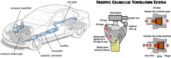automobile pollution control using