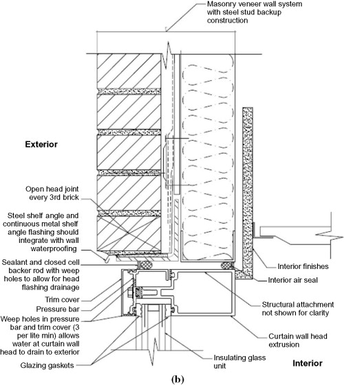 curtain wall an overview