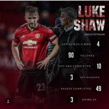 Luke Shaw has been brilliant for Manchester United so far this season