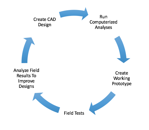 arsenal discs design process