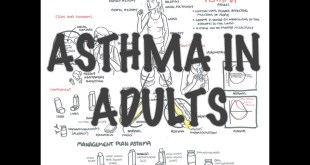 Adult Asthma - Overview