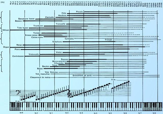 Présence harmonique pour divers instruments