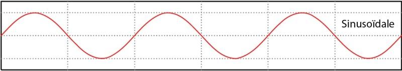 Oscillateur SIN d'un synthétiseur