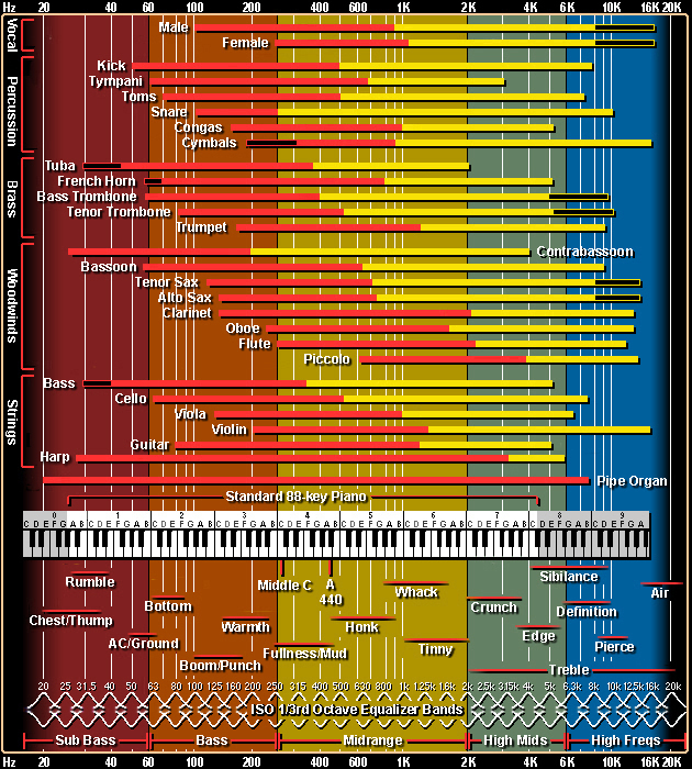 Chevauchement des fréquences pour différents instruments