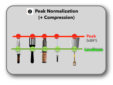Mesures du loudness ramenées au plus proche du niveau Peak par compression