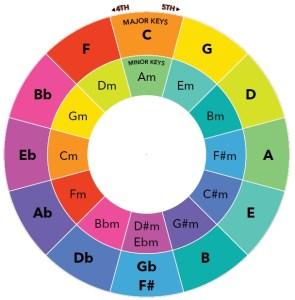 Cycle des quintes pour la théorie musicale dans l'apprentissage d'une DAW