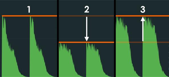 Schéma de compression avec réduction de gain puis compensation en sortie