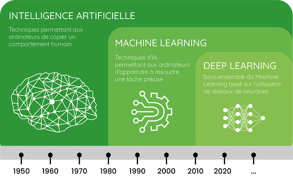 IA Machine et Deep learning