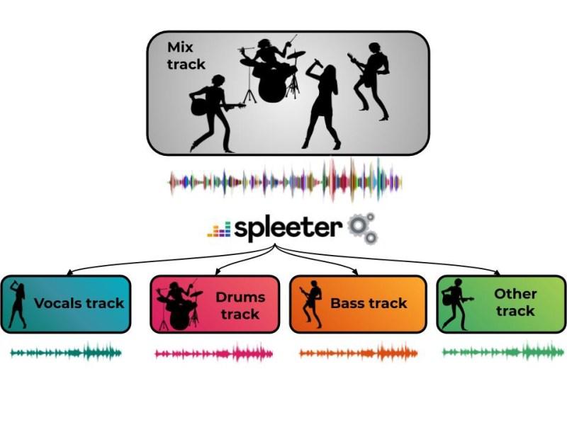 Séparation des sources audio avec Spleeter