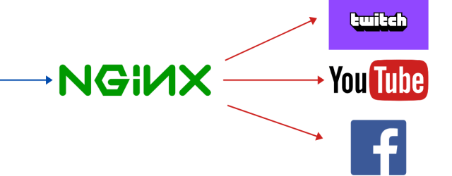 nginx rtmp server streaming