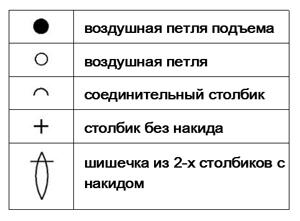 Foglia all'uncinetto con uno schema: master class e descrizione per principianti