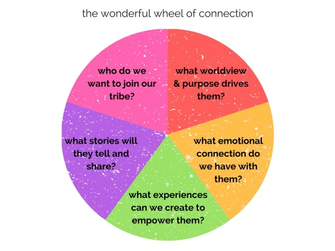 the-wonderful-wheel-of-connection