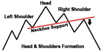 head-shoulders-stock-charts-art-satire-comedy-humor