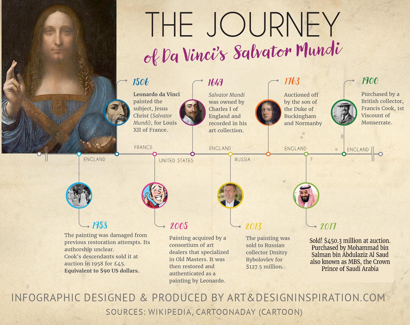 The Journey Of The Last Privately Owned Leonardo Da Vinci