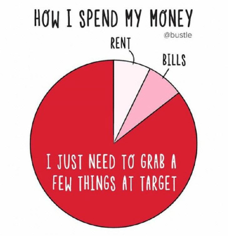 Personal & Home Finance Meme |  How I Spend My Money Pie Chart