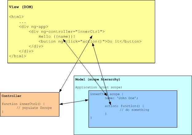 Angular MVC