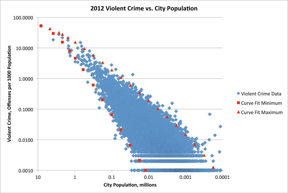 city crime violent by population