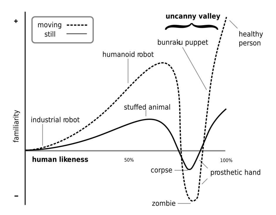 Robot Life 2000px-Mori_Uncanny_Valley