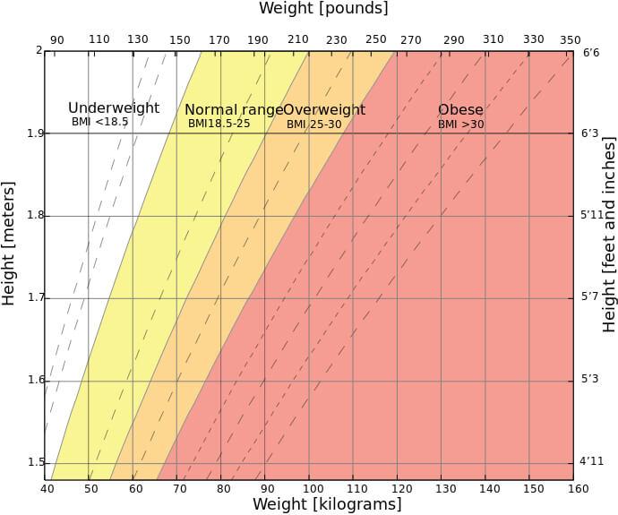 Obesity 690px BMI chart