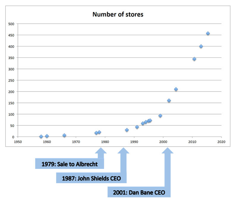 Trader Joe's number of stores versus time