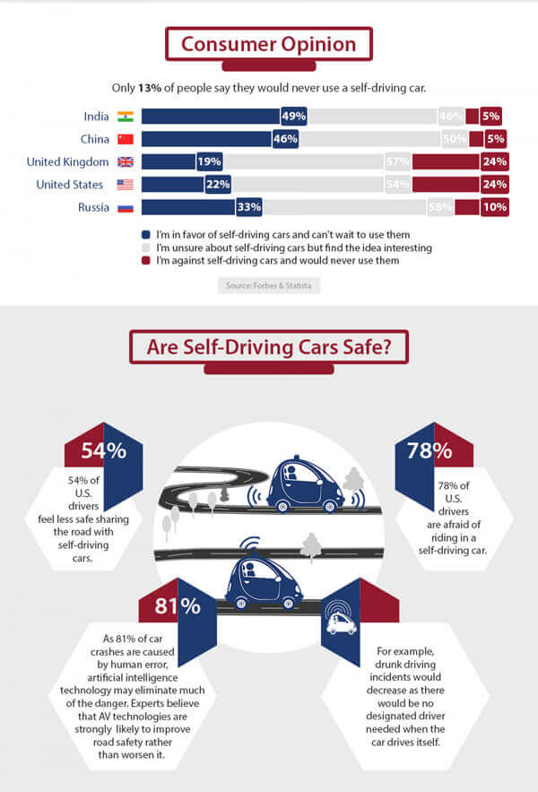 self-driving infographic 2
