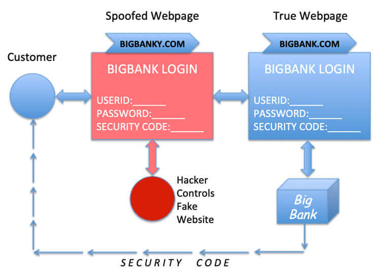 Hacker controls fake website, defeats two factor authentication