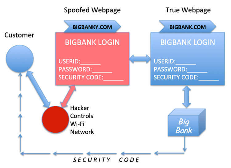 Hacker controls wi-fi network, defeats two factor authentication