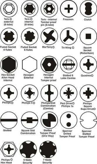 screwdriver types, screw heads guide