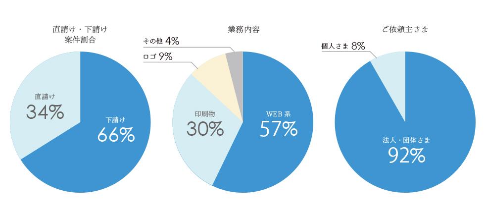 業務内容内訳グラフ