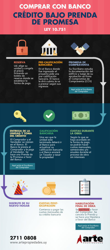 Comprar con Banco: Crédito bajo Prenda de Promesa - Ley 10.751
