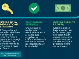 comprar_con_banco_credito_bajo_prenda_de_promesa