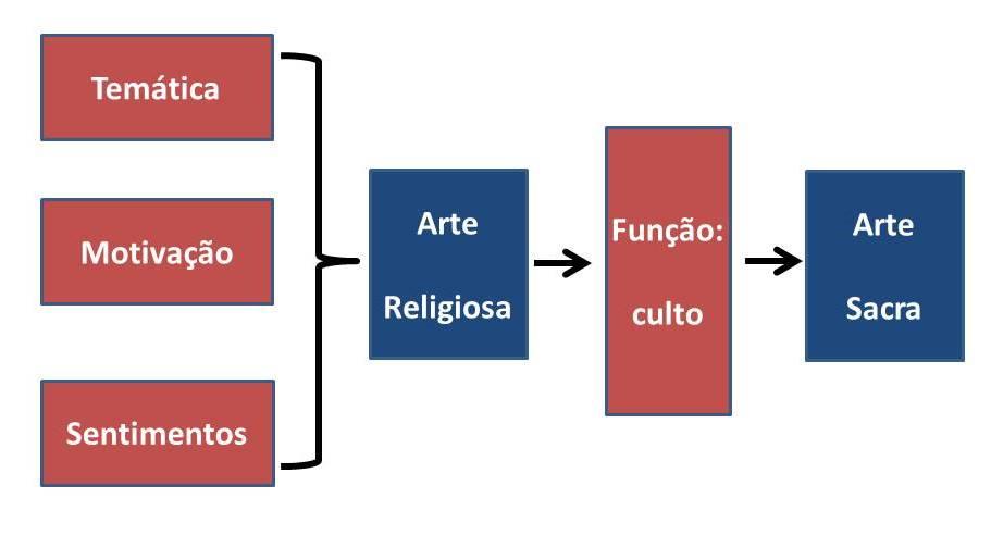 arte sacra arte religiosa