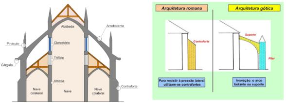 Arquitetura românica e arquitetura gótica