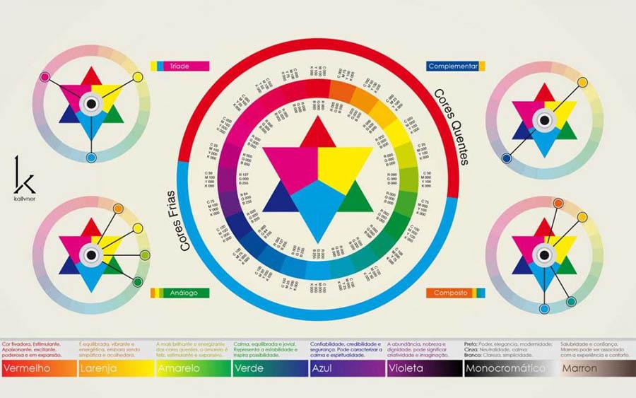 cores primárias e secundárias; Circulo-Cromático-Chromatic-Circle