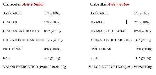 caracoles y cabrillas arte y sabor