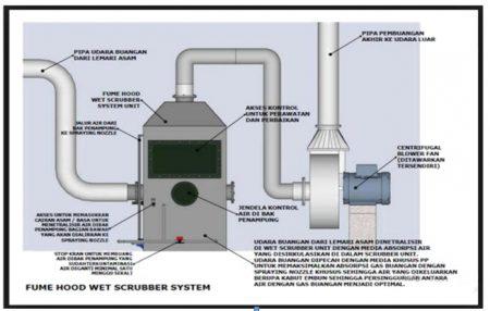 Jual Peralatan Pengendali Pencemaran Udara
