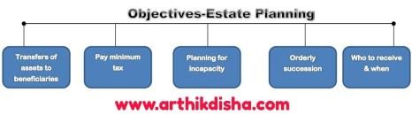 Estate Planning|Definition|Objectives|Benefits|Types of Estate Planning