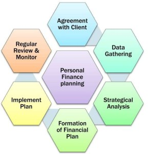 Financial Planning process
