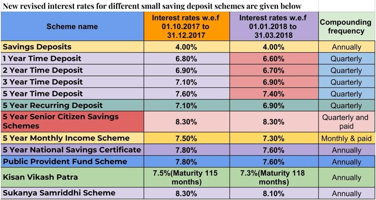 Different interest rates