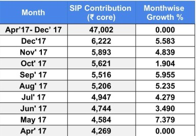SIP monthly contribution