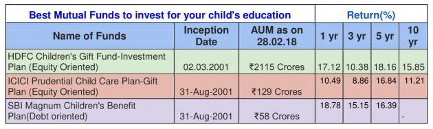 Best Mutual Funds to invest for your child's education