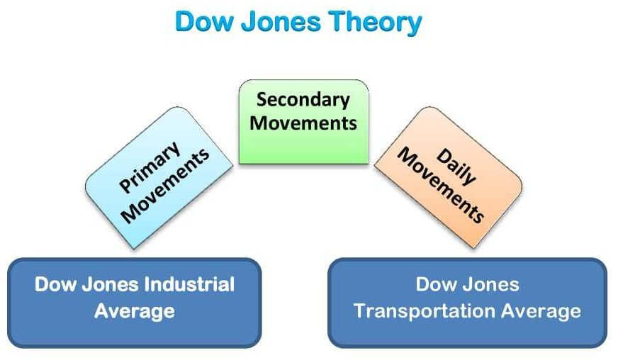 Dow Jones Theory picture