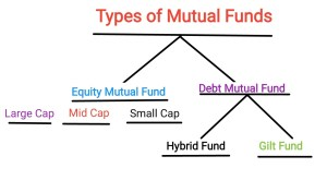 What is Mutual Fund|How to invest in Mutual Funds